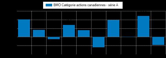 Graphique illustrant le rendement passé du BMO Catégorie actions canadiennes